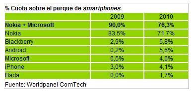 El acuerdo entre Nokia y Microsoft les supondrá un 76% de los smartphones en España