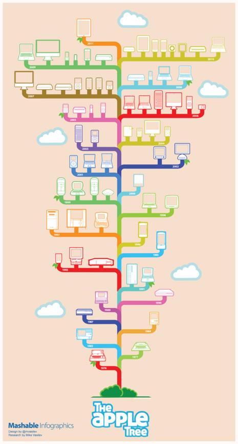 Apple: 35 años de vida en una infografía