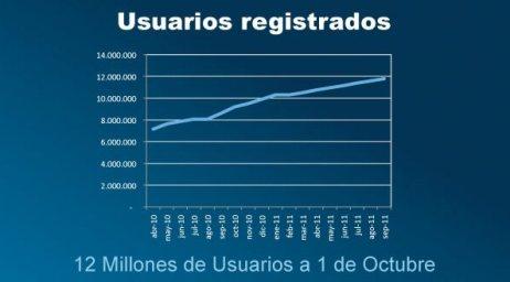 Tuenti alcanza los 12 millones de usuarios registrados