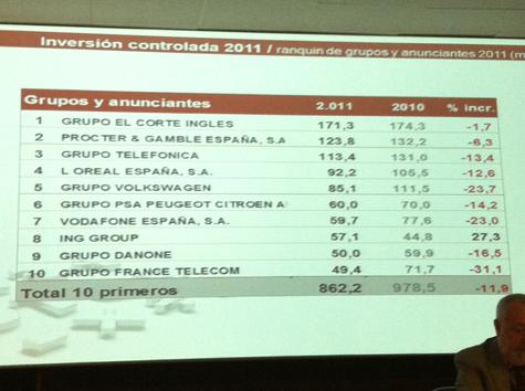 InfoAdex: El Corte Inglés y P&G, los principales anunciantes en España en 2011