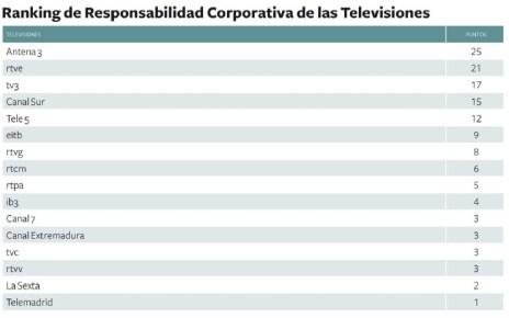 Antena 3, líder del ranking de las televisiones más responsables