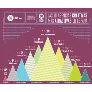 ¿Cuáles son las agencias creativas en las que todo el mundo quiere trabajar en España?