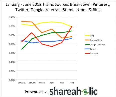 Pinterest vuelve a ganar la batalla del tráfico referencial a Twitter