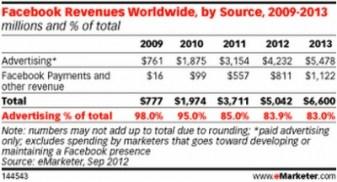 Facebook podría ganar más de 5 mil millones de dólares por publicidad en 2013, según eMarketer