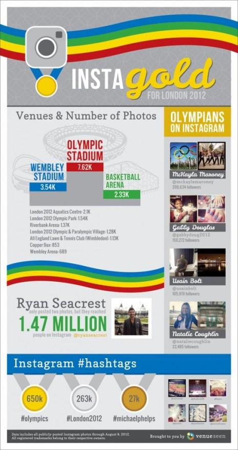 Instagram ha tocado el cielo en los Juegos Olímpicos de Londres 2012 pese a las restricciones