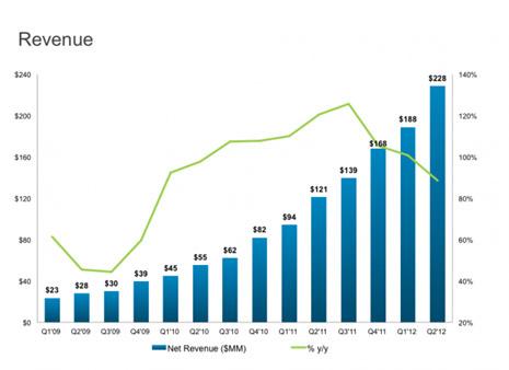 Los ingresos de LinkedIn siguen creciendo sin freno