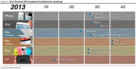 Los 8 nuevos productos Apple que verán la luz en 2013