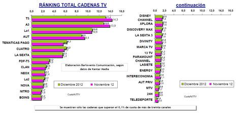 Telecinco se aferra al trono televisivo por décimo mes consecutivo en diciembre