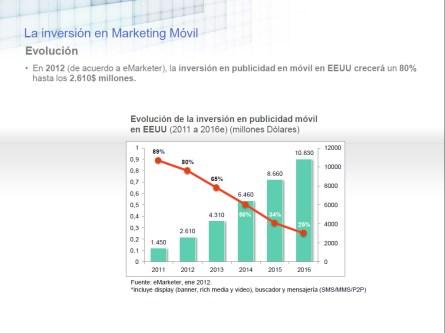 La inversión en marketing móvil en España ascendió a 92,2 millones de euros en 2012