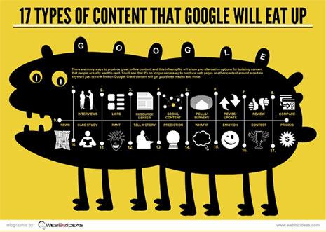"""17 tipos de contenido que Google """"devora"""""""