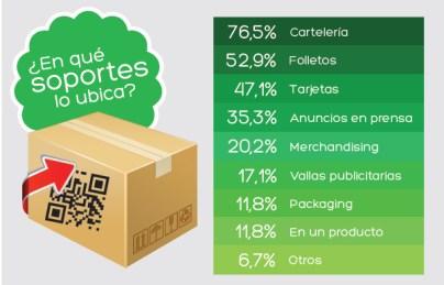 Los códigos QR seguirán siendo 'trending' para los empresarios españoles