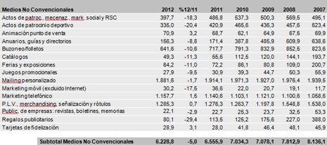 #Infoadex: En medios no convencionales, el marketing móvil se desplomó un 17,5% en 2012