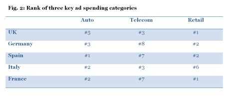 Inversión publicitaria: Estados Unidos vs. Europa