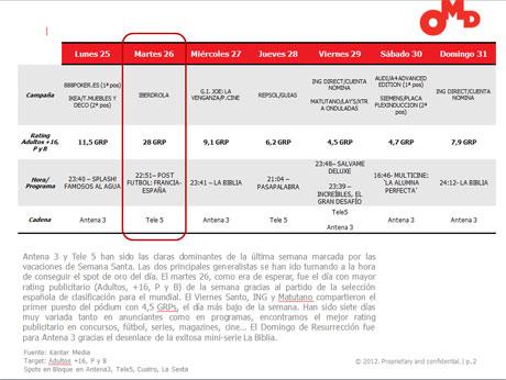 Por segunda semana consecutiva es La Roja la que consigue el mayor rating publicitario de la semana