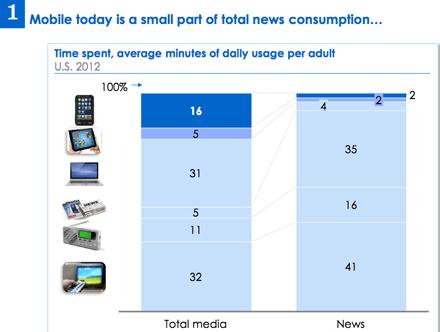 Sólo el 8% del tiempo de consumo de noticias es digital