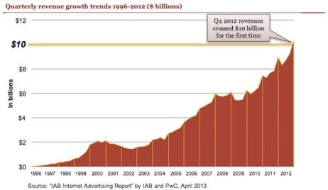 El gasto en publicidad móvil registra un nuevo récord en Estados Unidos, creció un 111% en 2012