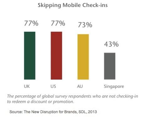 Un 62% de los compradores usa un dispositivo móvil en la tienda física para comparar productos y servicios