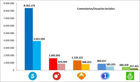 Telecinco lidera el impacto de las redes sociales con 8 millones de comentarios