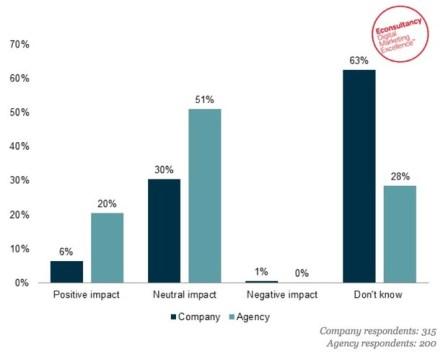 """El 51% de las agencias da calabazas a Google+ y asegura que su impacto """"marketero"""" es nulo"""