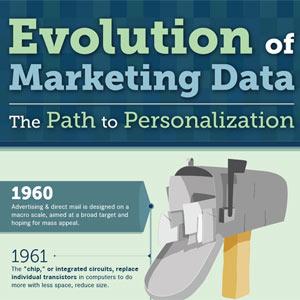 La evolución del marketing con datos: del mailing postal a Twitter