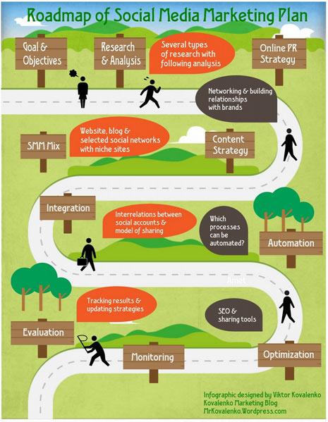 ¿Quiere crear un plan de social media marketing verdaderamente eficaz? Utilice este mapa