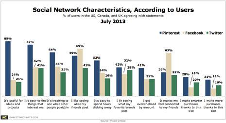 Para los internautas, Pinterest es sinónimo de creatividad y Facebook de comunicación