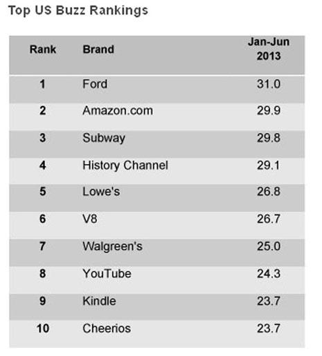 Apple y Google se descuelgan del Top 10 del índice de marcas de YouGov