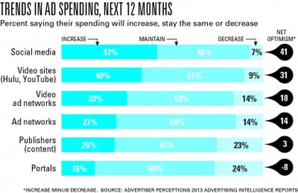 Los anunciantes, cada vez más optimistas con la inversión en redes sociales