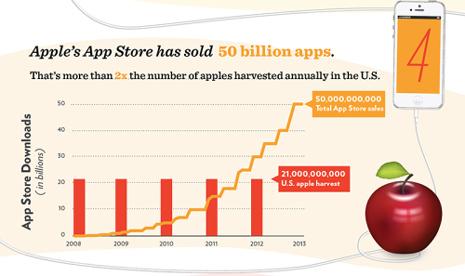 10 datos curiosos sobre el iPhone