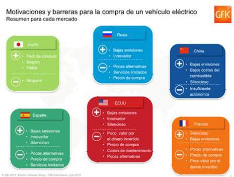 Casi la mitad de los compradores españoles de coches adquiriría un vehículo eléctrico, aunque sólo el 15% cree conocerlos bien