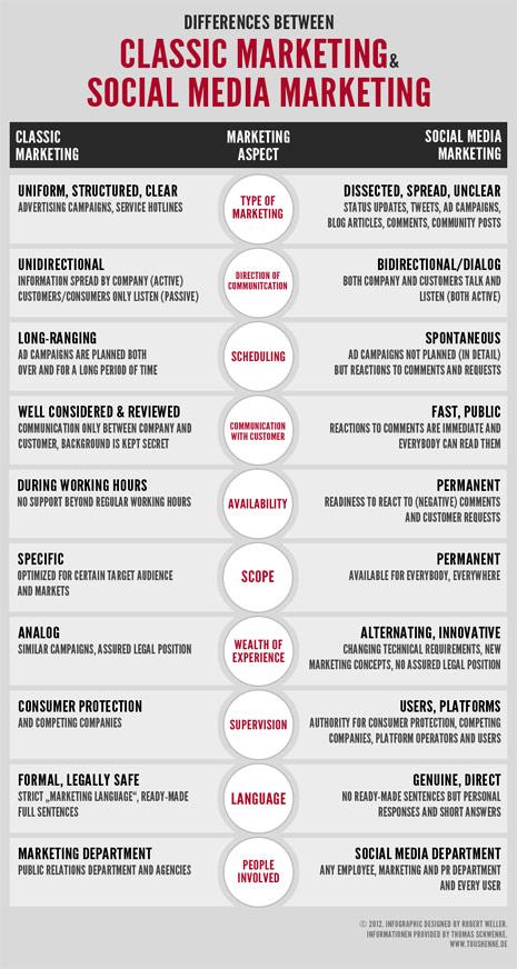 """Buscando las 10 diferencias entre el marketing 2.0 y el marketing """"de toda la vida"""""""