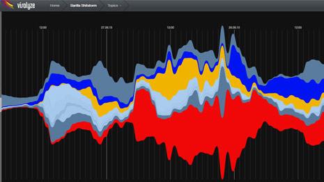 Observe el desarrollo de la última tormenta 2.0 protagonizada por Barilla en este gráfico