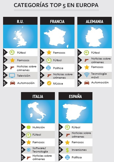 categorías top 5 en Europa