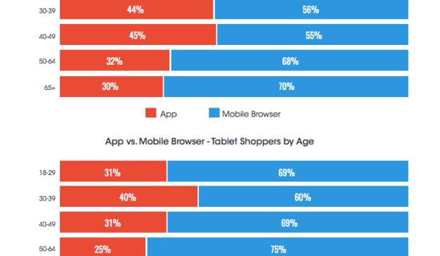 Smartphone vs tableta ¿qué prefieren los usuarios a la hora de realizar sus compras online?