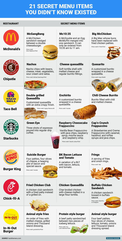 21 Platos Secretos De Mcdonald S Burger King Starbucks Y