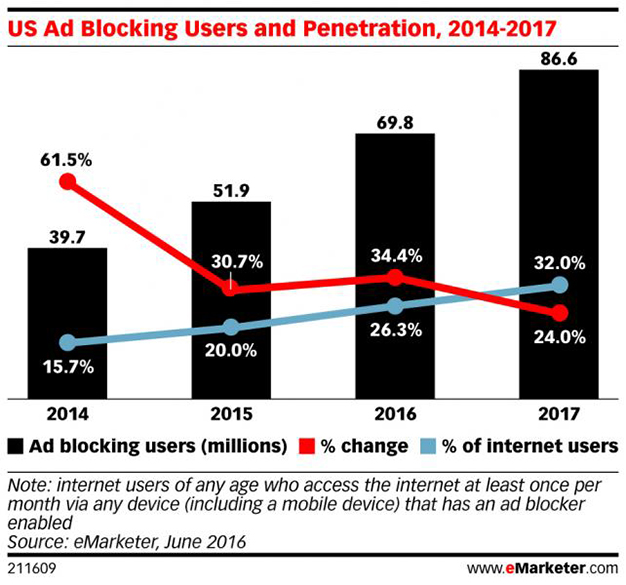 eMarketer_US_Ad_Blocking_Users_and_Penetration_20142017_211609