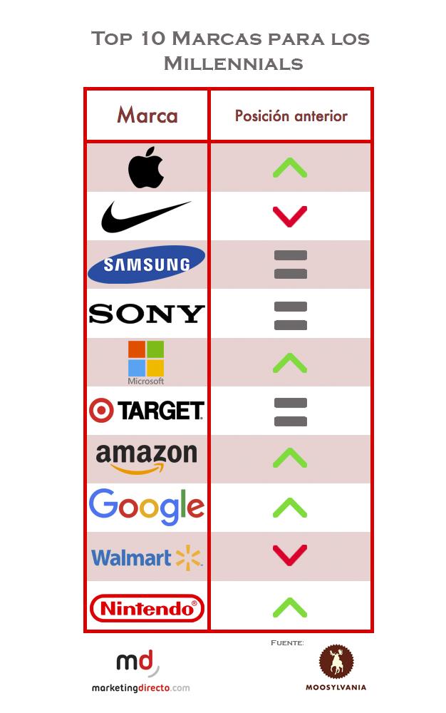 marcas millennials top 10 (1)