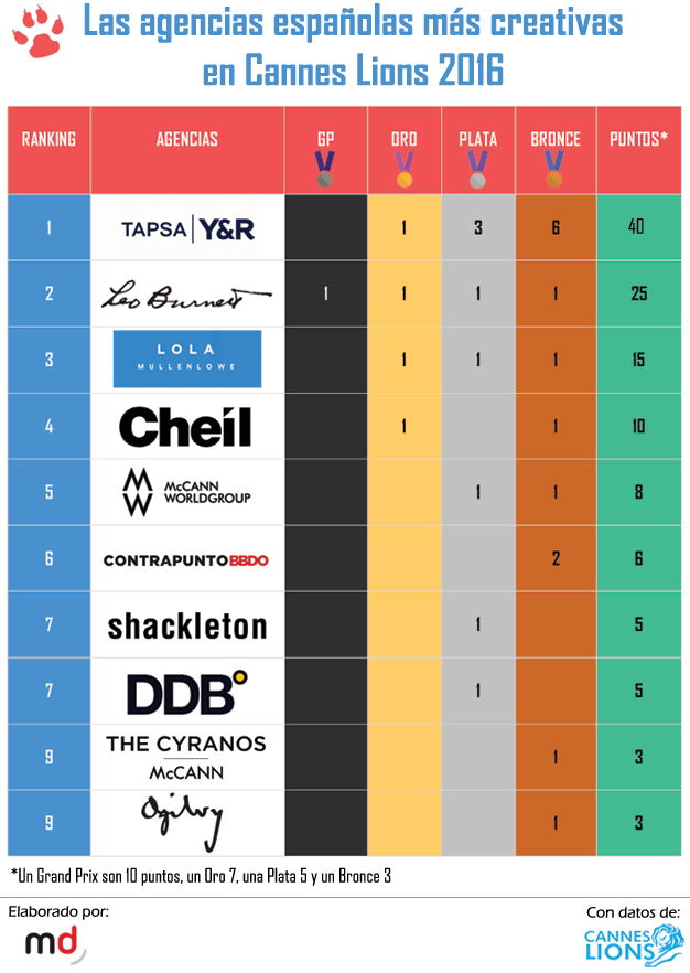 ranking(4)