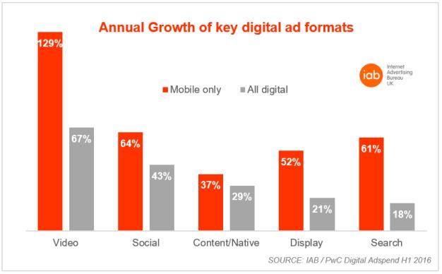 s3-annual_growth_of_key_digital_ad_formats-default-842