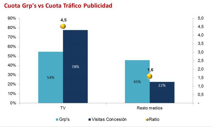 grafico-2-publicidad