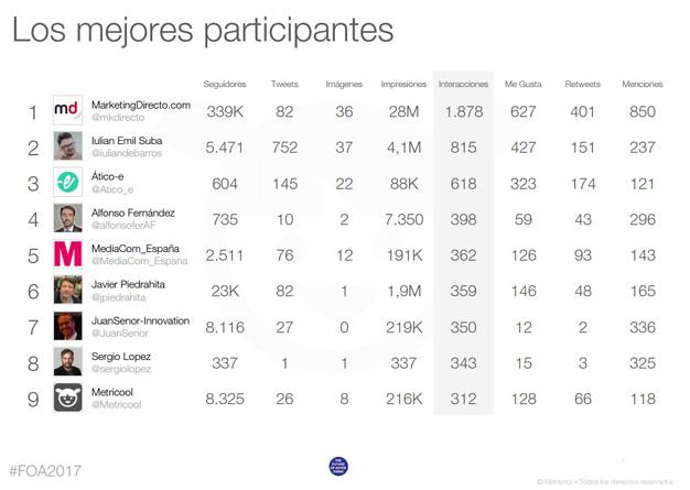 FOA 2017 arrasa en Twitter con más de 49,5 millones de impactos