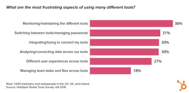 ¿Son los marketeros más listos o más tontos con la tecnología a su vera?