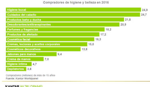 Los españoles gastan 147 euros al año en perfumería y cosmética