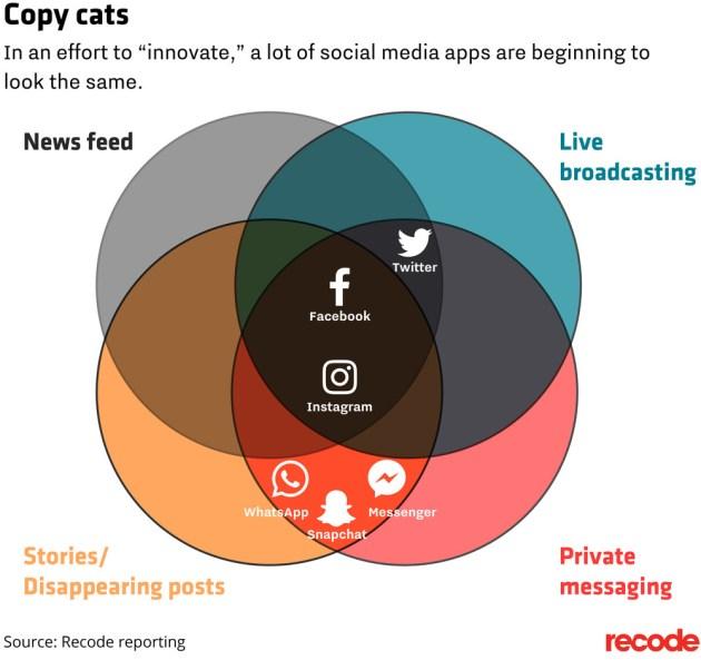 """De tanto hacer """"copy-paste"""" las redes sociales no se distinguen (casi) las unas de las otras"""