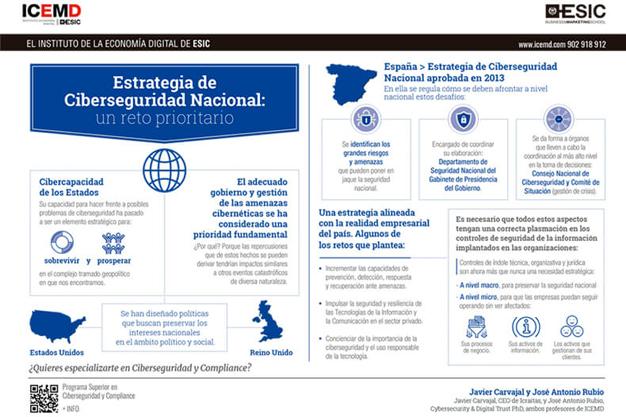 Jornada sobre Ciberseguridad y Compliance en ICEMD