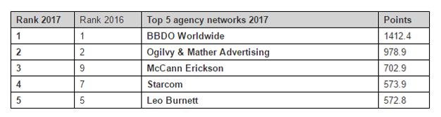 Estas son las campañas, marcas y agencias más eficaces a nivel global