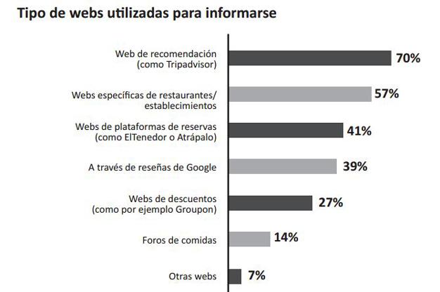 Los usuarios controlan mejor su gasto en alimentación cuando hacen la compra online