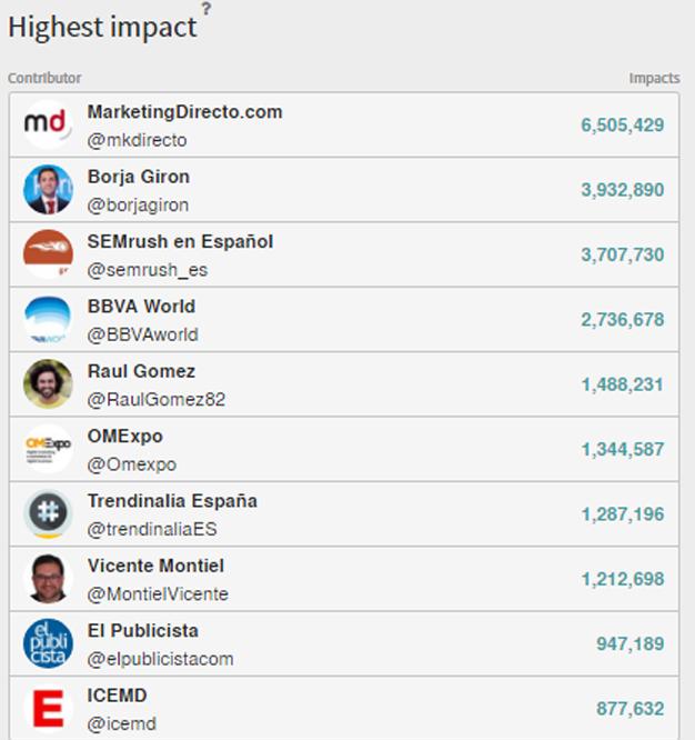 MarketingDirecto.com, líder en Twitter en OMExpo 2017 con 13 millones de impactos
