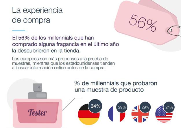 El 38% de los millennials está dipuesto a compartir datos personales a cambio de muestras