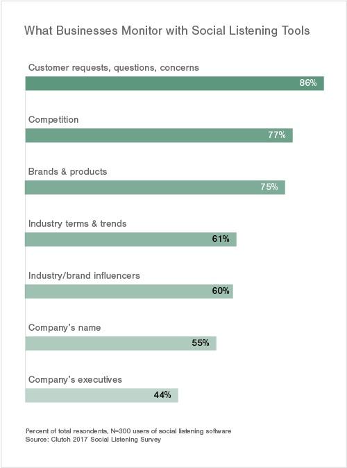¿Qué buscan las marcas cuando ponen la oreja en los social media?